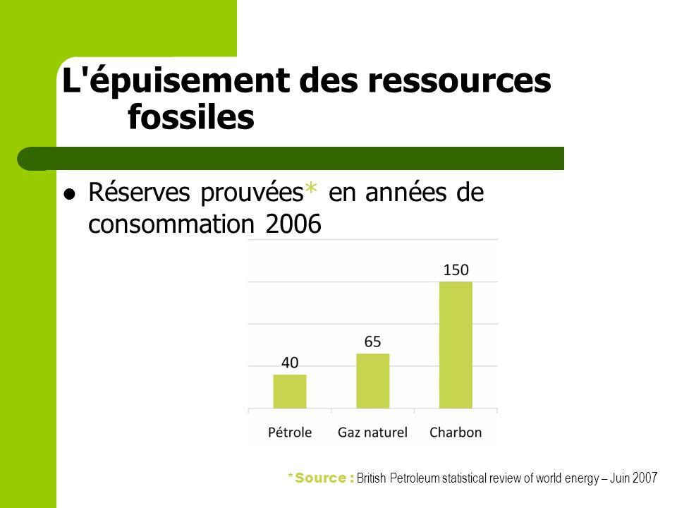 Réserves prouvées* en années de consommation 2006 *Source : British Petroleum statistical review of world energy – Juin 2007