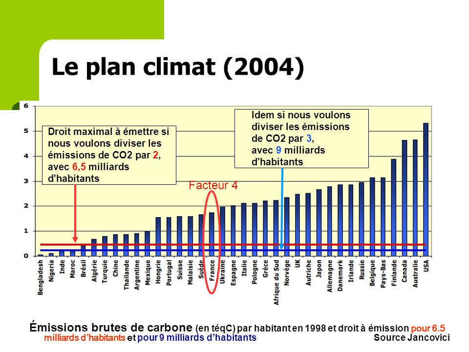 le bâtiment, un acteur clé du défi environnemental Répartition de la consommation dénergie par secteur dactivité* Transport 31% Industrie 21% Autres 5% Bâtiment 43% *Source : ADEME Répartition des émissions de gaz à effet de serre par secteur dactivité * Bâtiment 25% Transport 28% Industrie 26% Autres 26%