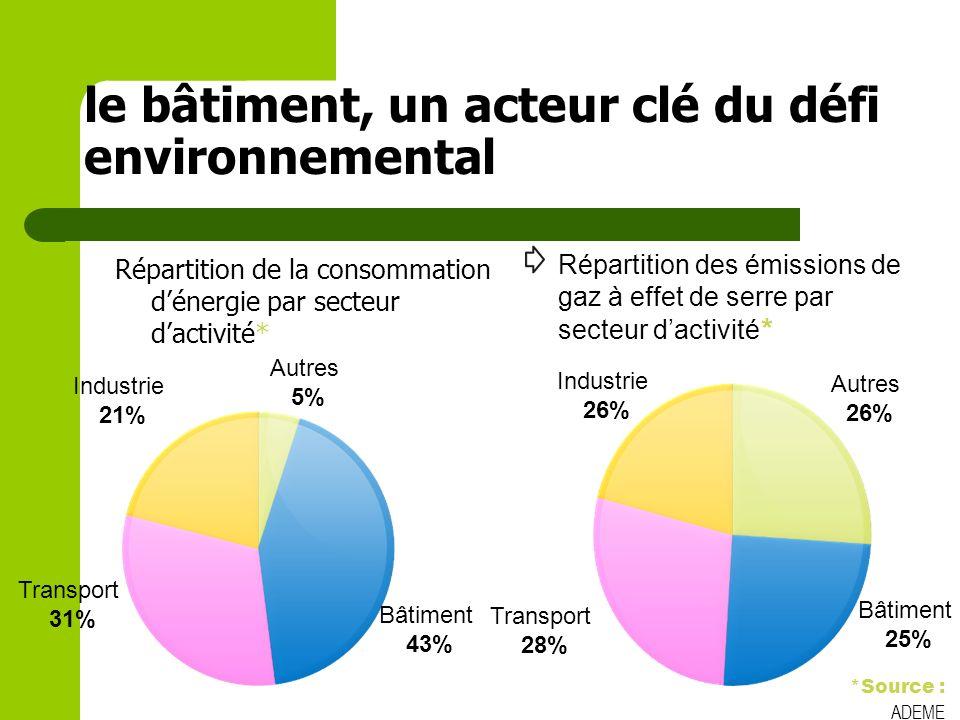 28 LES ACTIONS PREVUES Cible 4 (TP) : Gestion de lénergie (suite): Une bonne protection solaire 5.