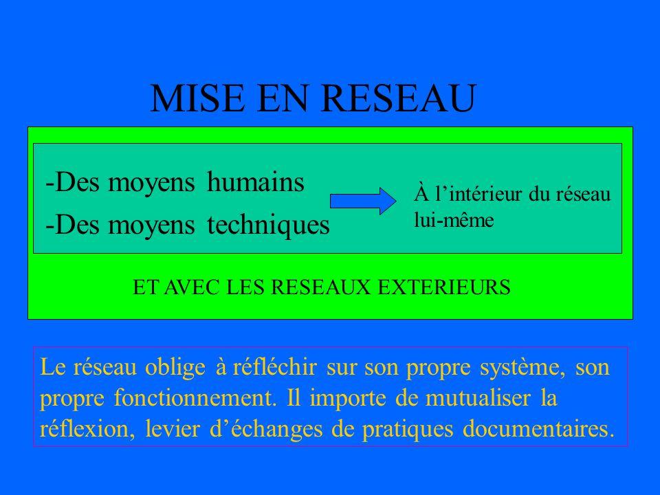 MISE EN RESEAU -Des moyens humains -Des moyens techniques À lintérieur du réseau lui-même ET AVEC LES RESEAUX EXTERIEURS Le réseau oblige à réfléchir