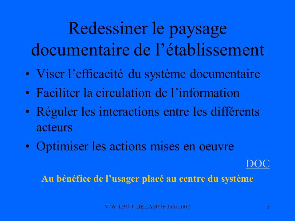 V. W. LPO J. DE LA RUE Juin 20023 Redessiner le paysage documentaire de létablissement Viser lefficacité du système documentaire Faciliter la circulat