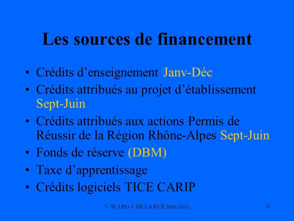 V. W. LPO J. DE LA RUE Juin 20029 Les sources de financement Crédits denseignement Janv-Déc Crédits attribués au projet détablissement Sept-Juin Crédi