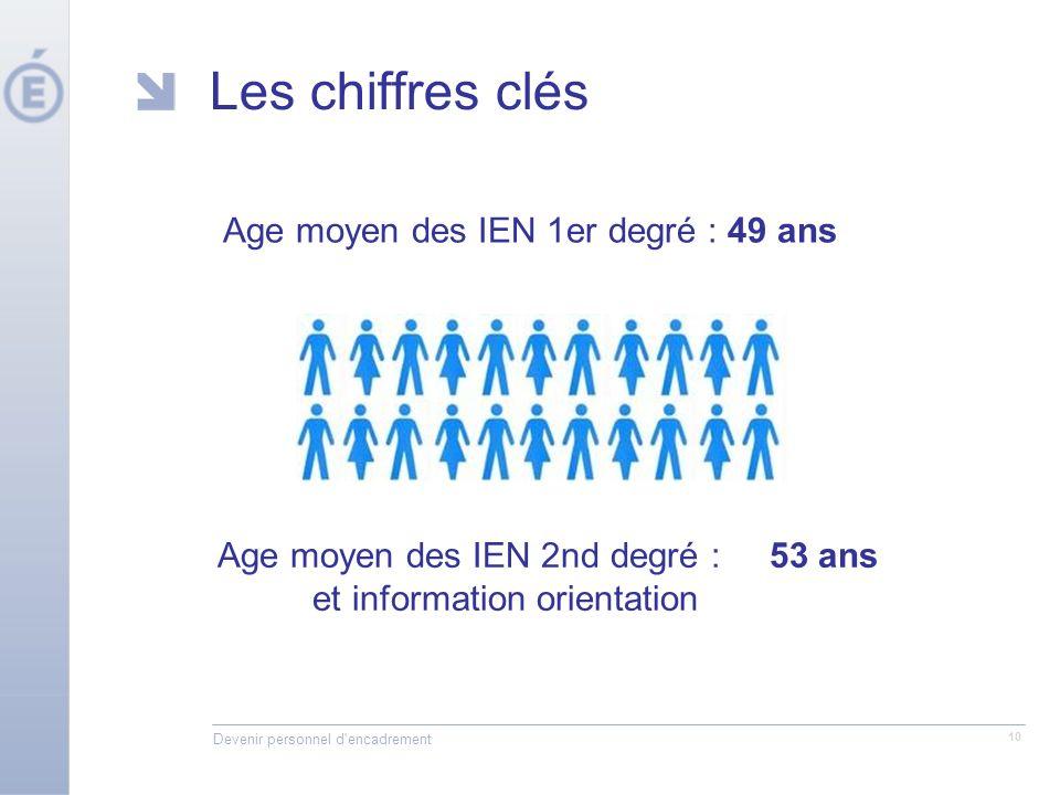 Devenir personnel d'encadrement 10 Les chiffres clés Age moyen des IEN 1er degré : 49 ans Age moyen des IEN 2nd degré : 53 ans et information orientat