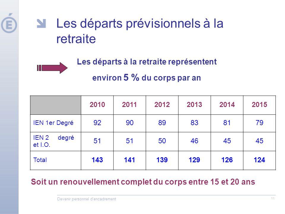 Devenir personnel d'encadrement 11 Les départs prévisionnels à la retraite 201020112012201320142015 IEN 1er Degré 929089838179 IEN 2nd degré et I.O. 5