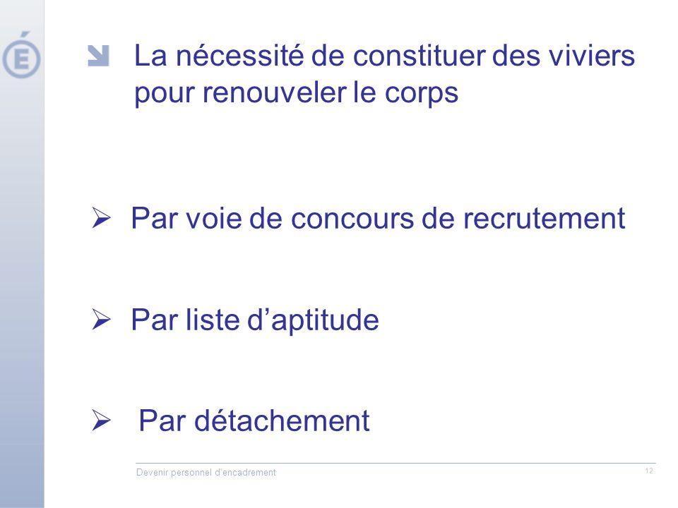 Devenir personnel d'encadrement 12 La nécessité de constituer des viviers pour renouveler le corps Par voie de concours de recrutement Par liste dapti
