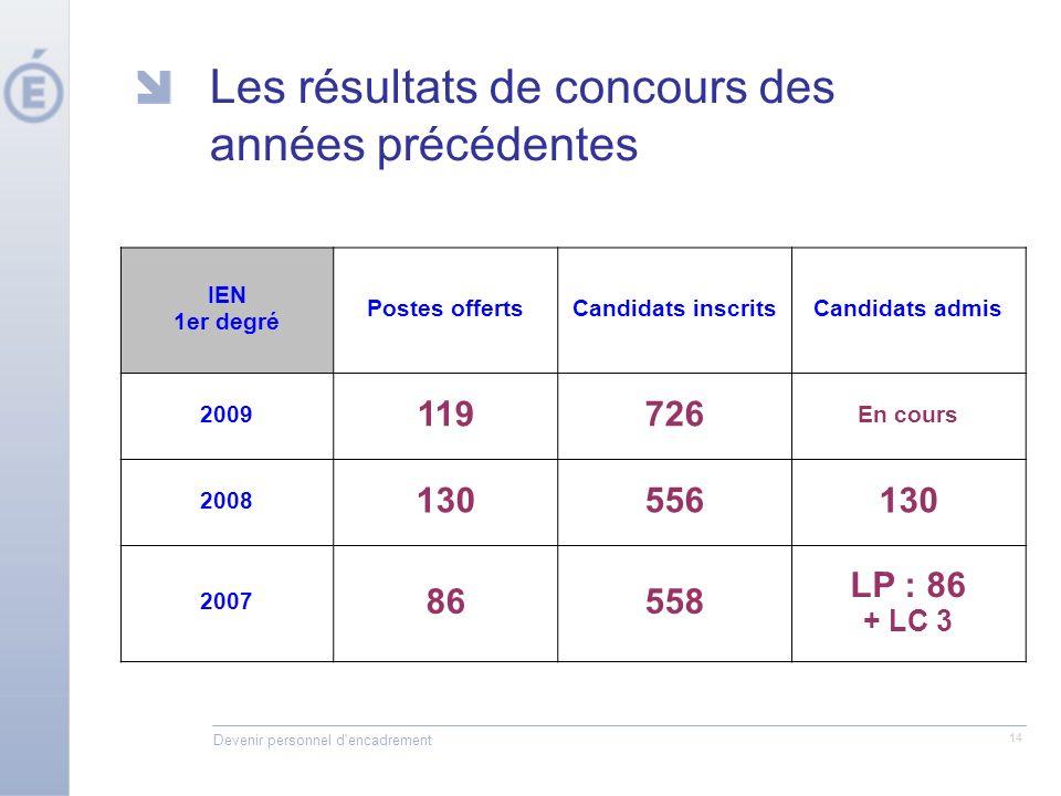 Devenir personnel d'encadrement 14 Les résultats de concours des années précédentes IEN 1er degré Postes offertsCandidats inscritsCandidats admis 2009