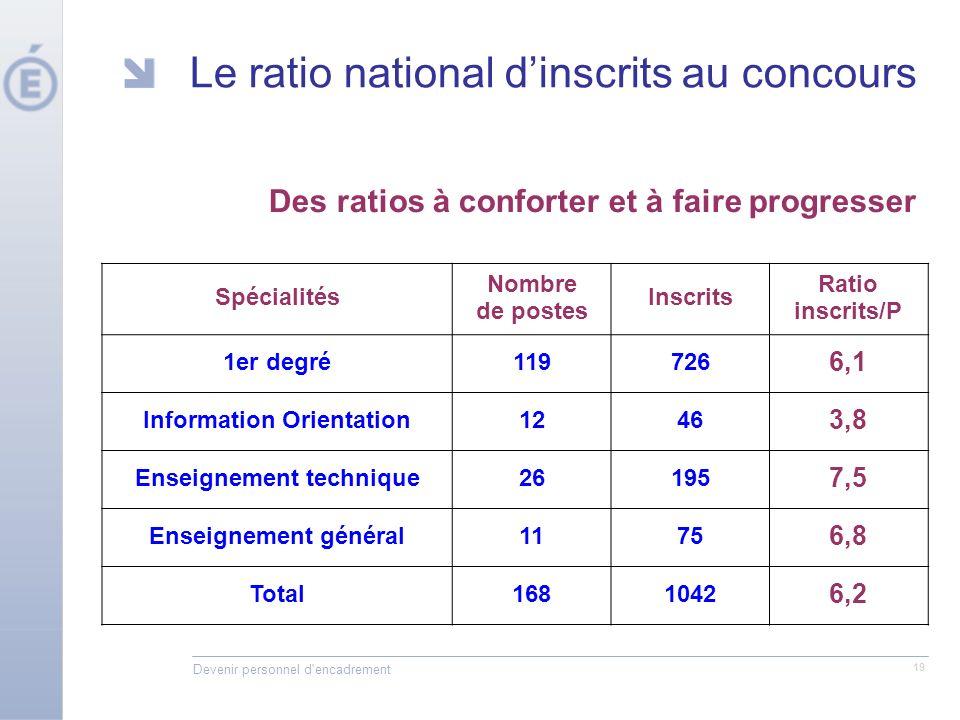 Devenir personnel d'encadrement 19 Le ratio national dinscrits au concours Spécialités Nombre de postes Inscrits Ratio inscrits/P 1er degré119726 6,1