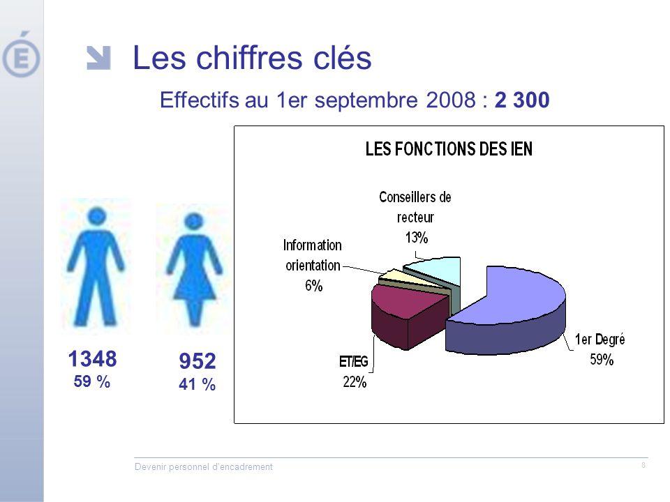 Devenir personnel d'encadrement 8 Les chiffres clés 1348 59 % 952 41 % Effectifs au 1er septembre 2008 : 2 300