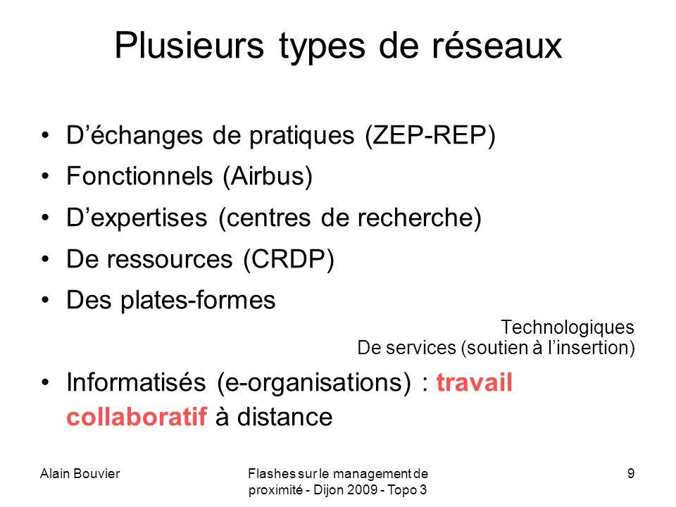 Alain BouvierFlashes sur le management de proximité - Dijon 2009 - Topo 3 10 Penser réseaux