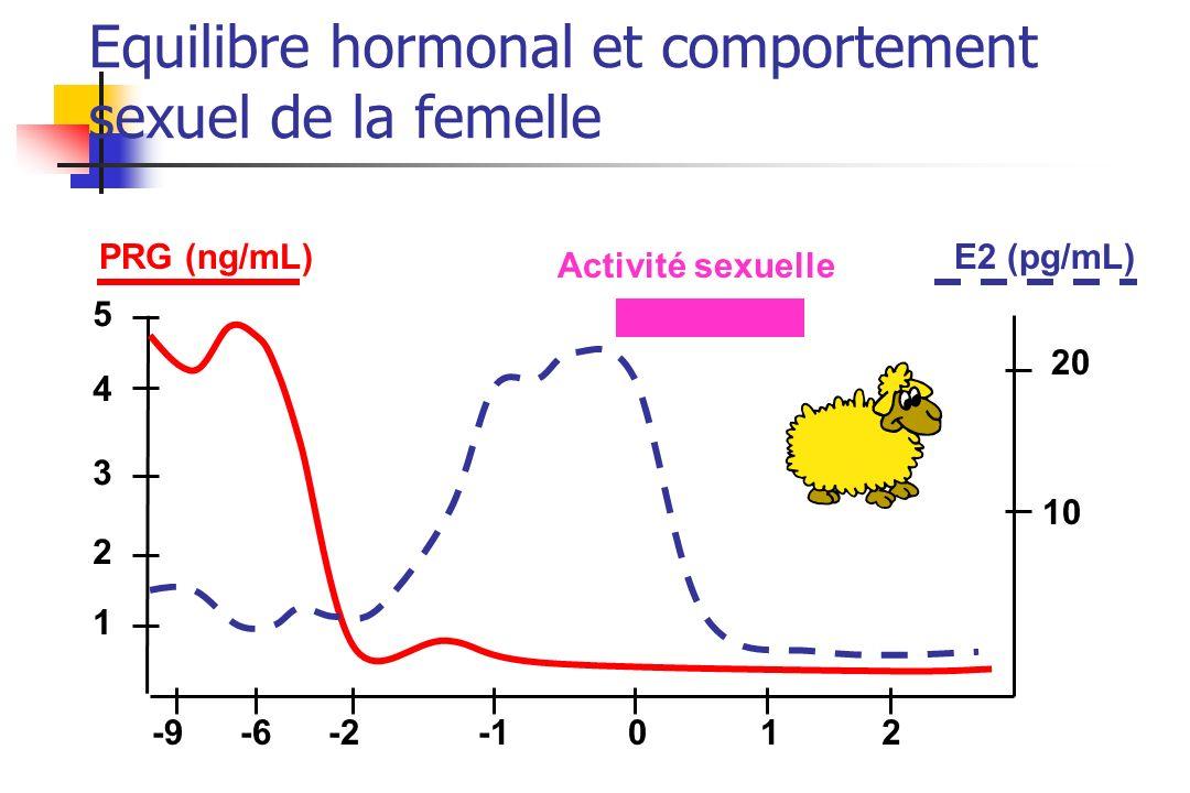 Equilibre hormonal et comportement sexuel de la femelle PRG (ng/mL)E2 (pg/mL) 1 3 4 10 20 5 2 012-2-6-9 Activité sexuelle