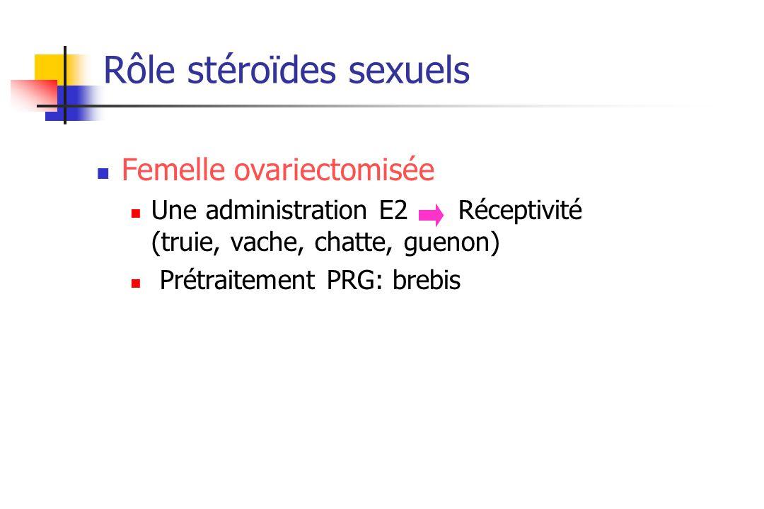Rôle stéroïdes sexuels Femelle ovariectomisée Une administration E2 Réceptivité (truie, vache, chatte, guenon) Prétraitement PRG: brebis
