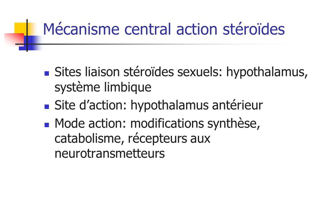 Mécanisme central action stéroïdes Sites liaison stéroïdes sexuels: hypothalamus, système limbique Site daction: hypothalamus antérieur Mode action: m