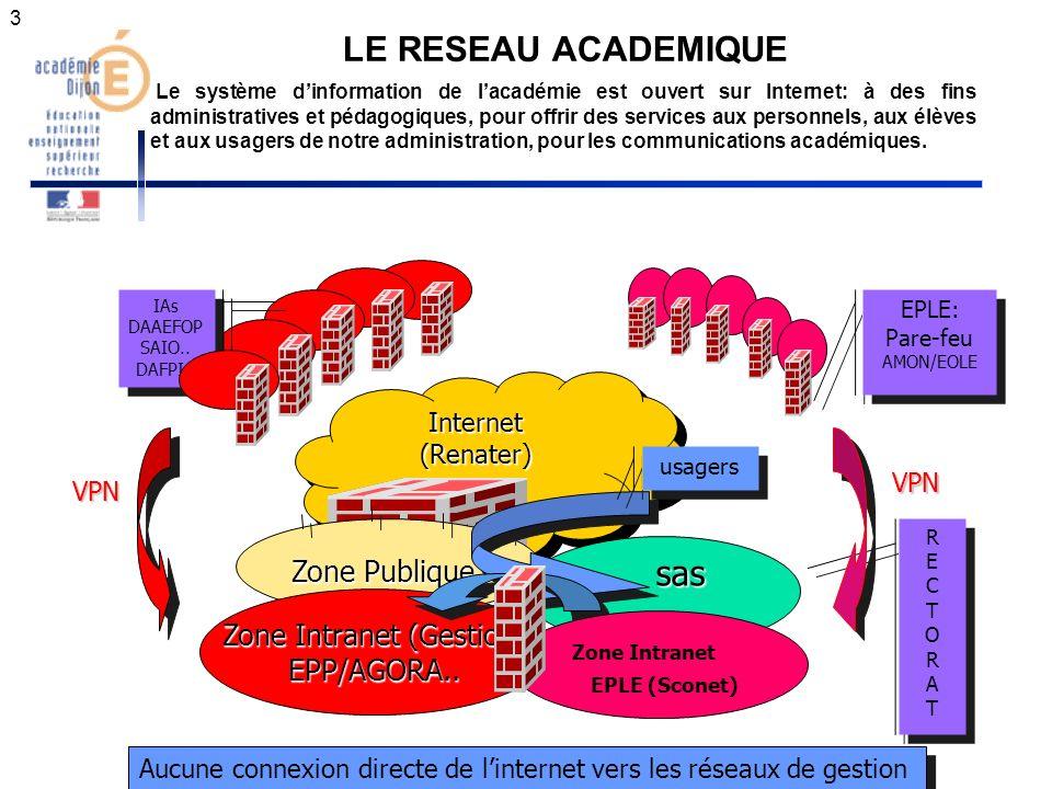 RECTORATRECTORAT RECTORATRECTORAT 3 LE RESEAU ACADEMIQUE Internet(Renater)Internet(Renater) sas sas Zone Publique Zone Intranet (Gestion) EPP/AGORA..