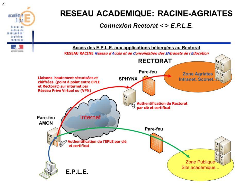 4 RESEAU ACADEMIQUE: RACINE-AGRIATES Connexion Rectorat E.P.L.E.
