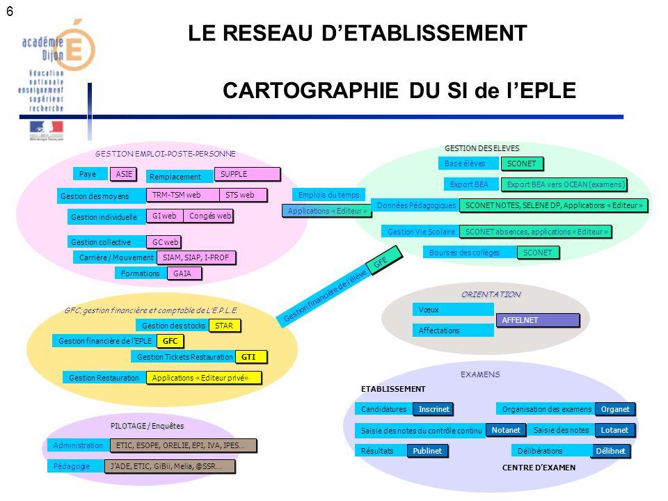 6 GESTION EMPLOI-POSTE-PERSONNE Applications « Editeur » GFE SUPPLE Gestion collective Gestion individuelle Remplacement Gestion des moyens Carrière /