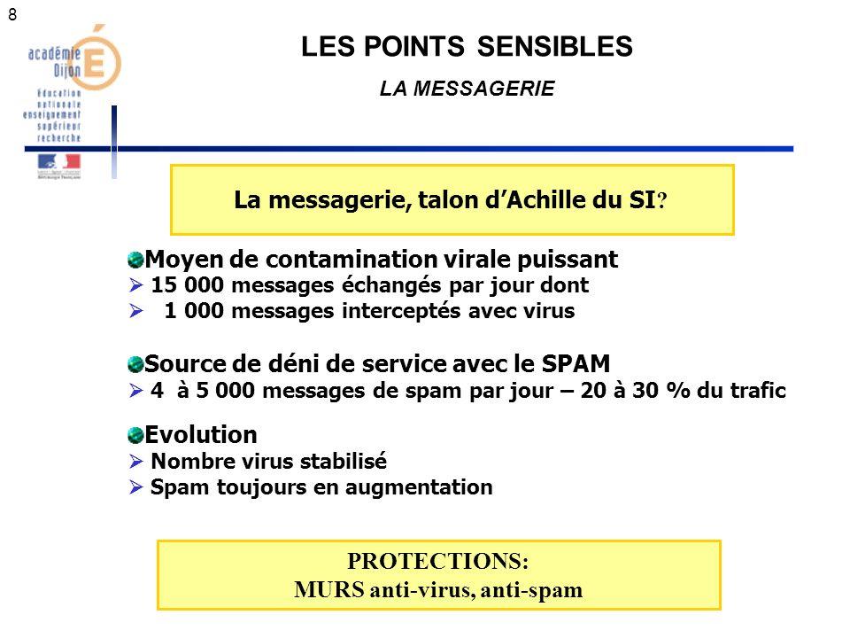 9 LES POINTS SENSIBLES LA MESSAGERIE ACTIVITE DU MUR ANTI-VIRUS DE LA MESSAGERIE