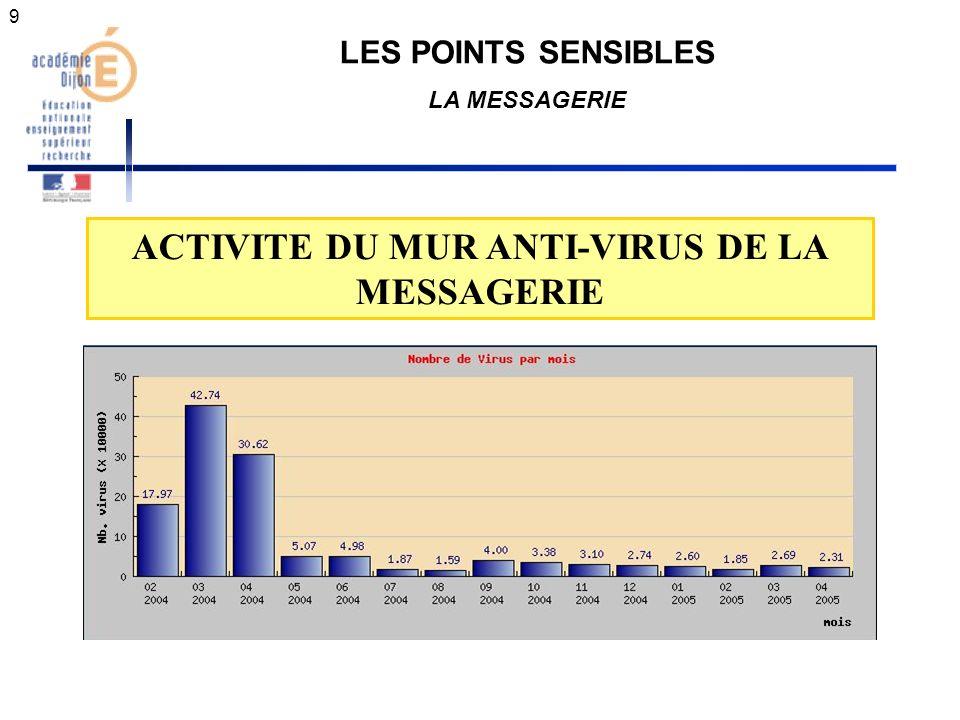 10 LES POINTS SENSIBLES LA MESSAGERIE ET LE SPAM ANTI-SPAM DE LA MESSAGERIE Spam intercepté entre sept.