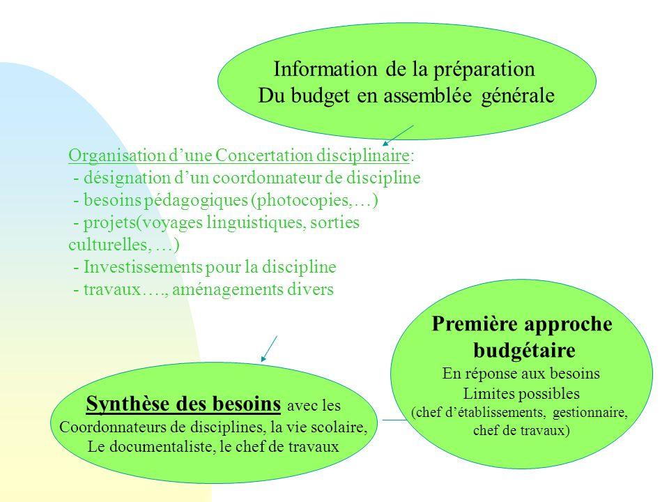 Organisation dune Concertation disciplinaire: - désignation dun coordonnateur de discipline - besoins pédagogiques (photocopies,…) - projets(voyages l