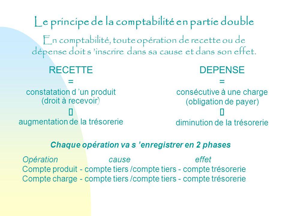 Le principe de la comptabilité en partie double En comptabilité, toute opération de recette ou de dépense doit s inscrire dans sa cause et dans son ef