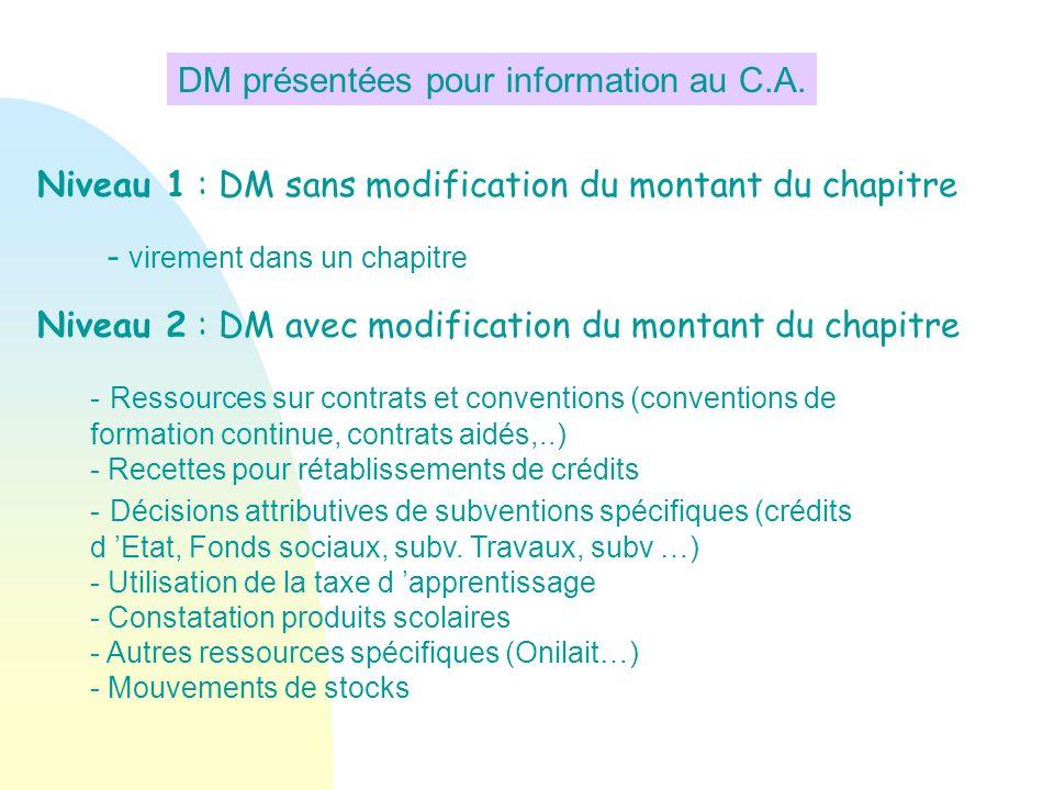 Niveau 1 : DM sans modification du montant du chapitre Niveau 2 : DM avec modification du montant du chapitre DM présentées pour information au C.A. -