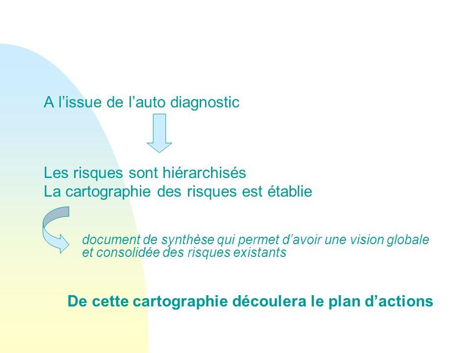 A lissue de lauto diagnostic Les risques sont hiérarchisés La cartographie des risques est établie document de synthèse qui permet davoir une vision g