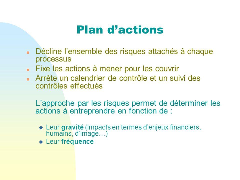 Plan dactions n Décline lensemble des risques attachés à chaque processus n Fixe les actions à mener pour les couvrir n Arrête un calendrier de contrô
