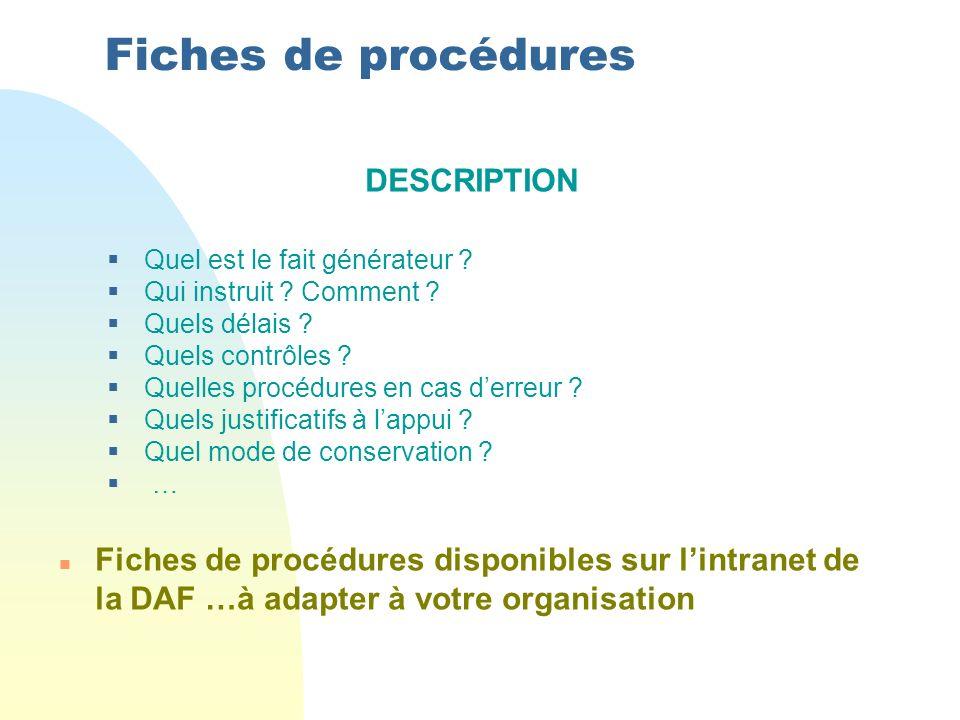 Fiches de procédures DESCRIPTION Quel est le fait générateur ? Qui instruit ? Comment ? Quels délais ? Quels contrôles ? Quelles procédures en cas der