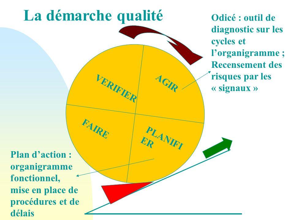 La démarche qualité Odicé : outil de diagnostic sur les cycles et lorganigramme ; Recensement des risques par les « signaux » AGIR PLANIFI ER Plan dac