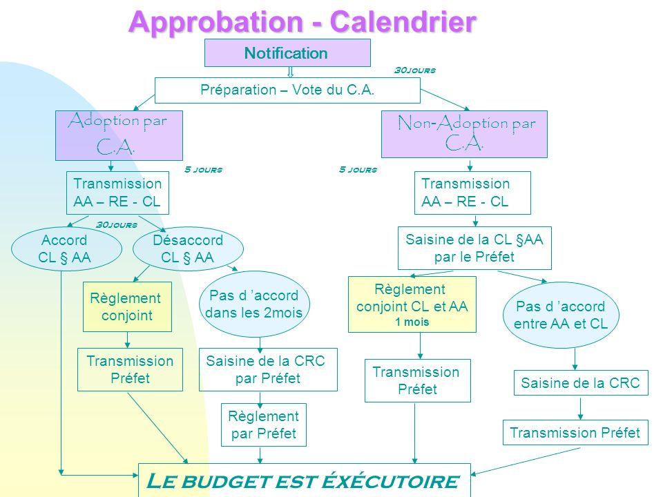 Approbation - Calendrier Notification Préparation – Vote du C.A. Adoption par C.A. Non - Adoption par C.A. Transmission AA – RE - CL Transmission AA –