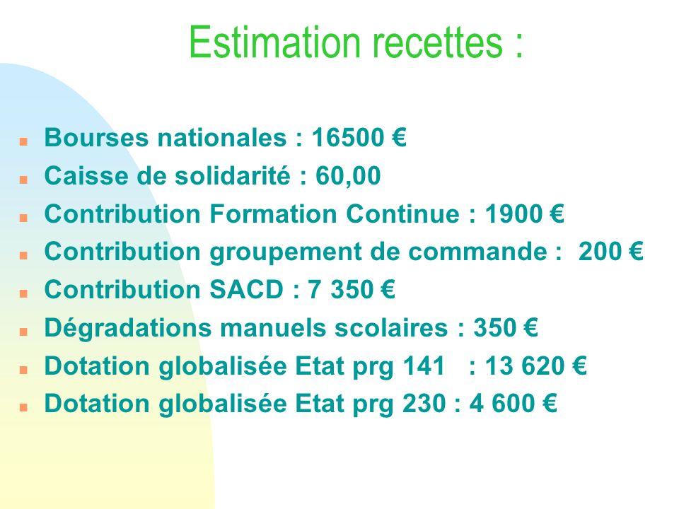 Estimation recettes : n Bourses nationales : 16500 n Caisse de solidarité : 60,00 n Contribution Formation Continue : 1900 n Contribution groupement d