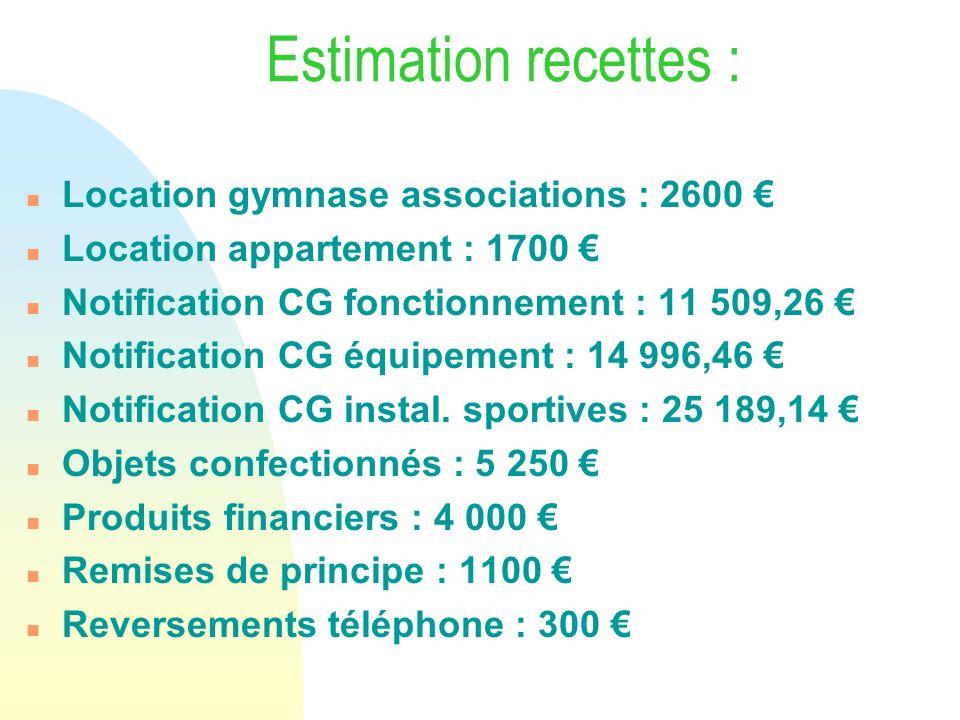 Estimation recettes : n Location gymnase associations : 2600 n Location appartement : 1700 n Notification CG fonctionnement : 11 509,26 n Notification
