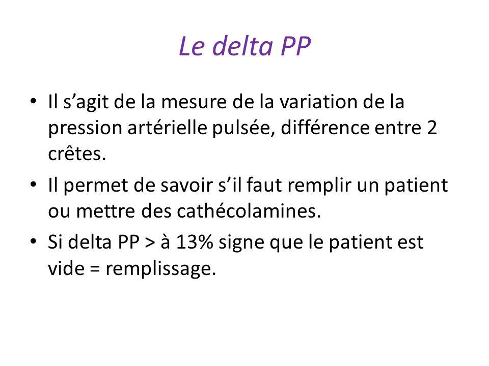 Le delta PP Il sagit de la mesure de la variation de la pression artérielle pulsée, différence entre 2 crêtes.
