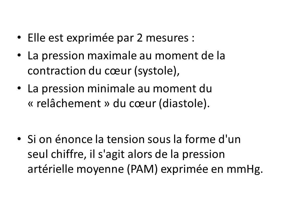 Normes : 120/80 Surveillance : Hypertension artérielle : en général > à 150 de systole Hypotension artérielle : en général < à 80 de systole.
