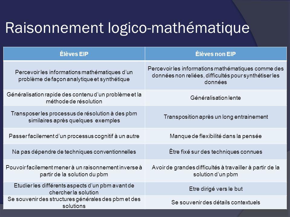 Raisonnement logico-mathématique Élèves EIPÉlèves non EIP Percevoir les informations mathématiques dun problème de façon analytique et synthétique Per