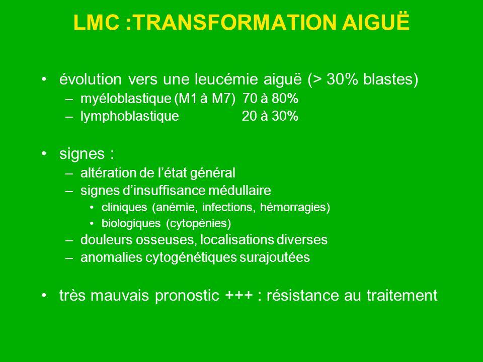 LMC :TRANSFORMATION AIGUË évolution vers une leucémie aiguë (> 30% blastes) –myéloblastique (M1 à M7) 70 à 80% –lymphoblastique 20 à 30% signes : –alt