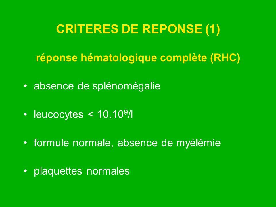 CRITERES DE REPONSE (1) réponse hématologique complète (RHC) absence de splénomégalie leucocytes < 10.10 9 /l formule normale, absence de myélémie pla