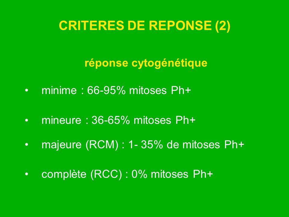CRITERES DE REPONSE (2) réponse cytogénétique minime : 66-95% mitoses Ph+ mineure : 36-65% mitoses Ph+ majeure (RCM) : 1- 35% de mitoses Ph+ complète