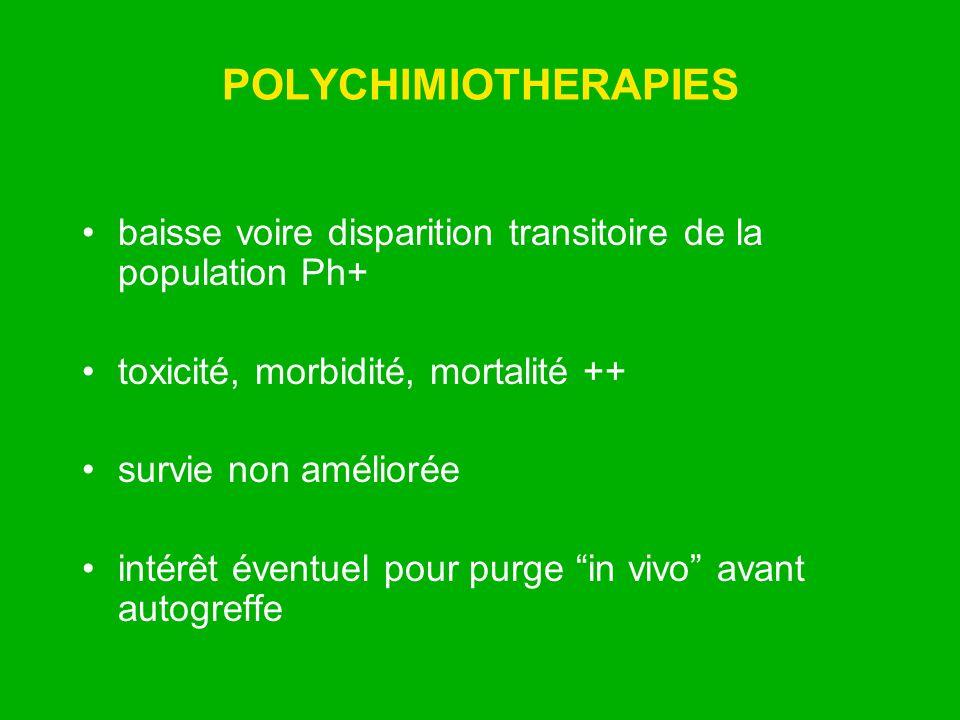 POLYCHIMIOTHERAPIES baisse voire disparition transitoire de la population Ph+ toxicité, morbidité, mortalité ++ survie non améliorée intérêt éventuel