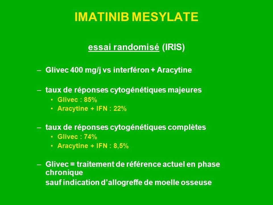 IMATINIB MESYLATE essai randomisé (IRIS) –Glivec 400 mg/j vs interféron + Aracytine –taux de réponses cytogénétiques majeures Glivec : 85% Aracytine +
