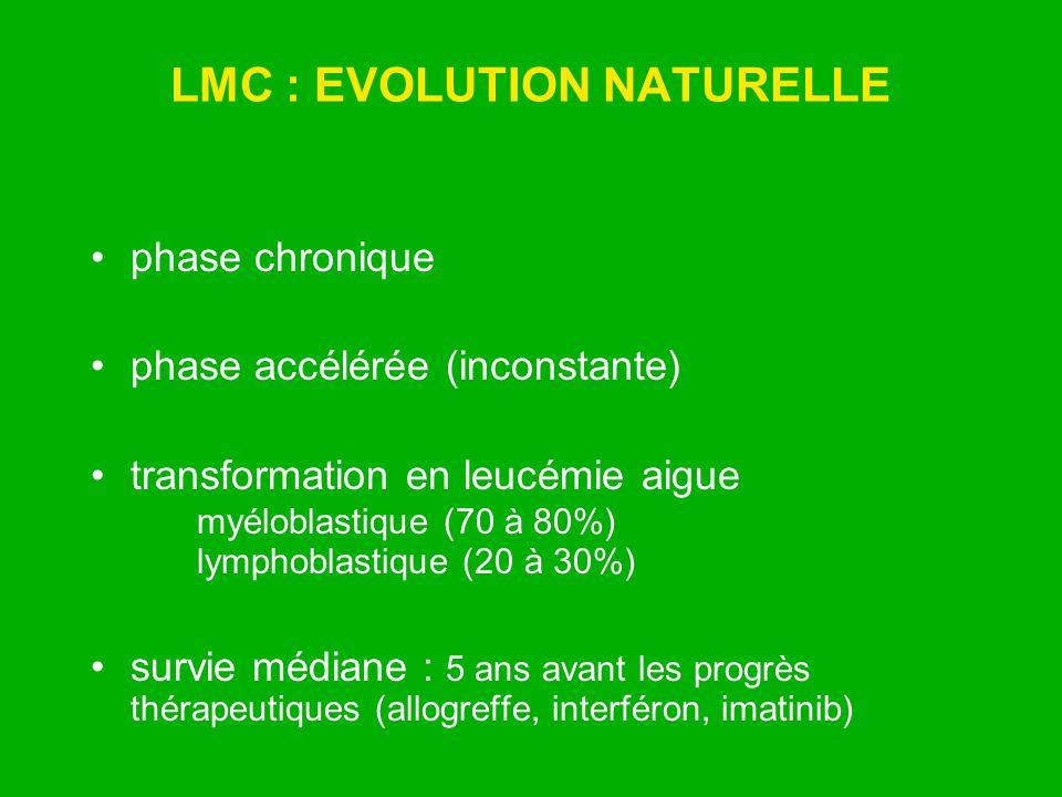 LMC : EVOLUTION NATURELLE phase chronique phase accélérée (inconstante) transformation en leucémie aigue myéloblastique (70 à 80%) lymphoblastique (20