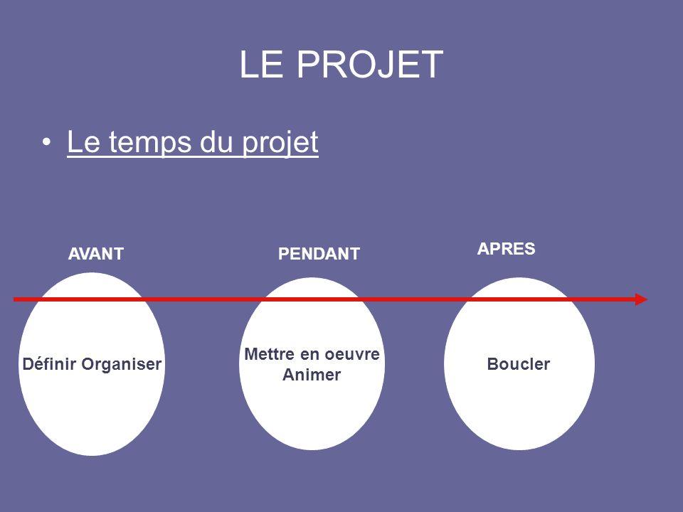 LE PROJET Le temps du projet Définir Organiser AVANT Mettre en oeuvre Animer PENDANT Boucler APRES