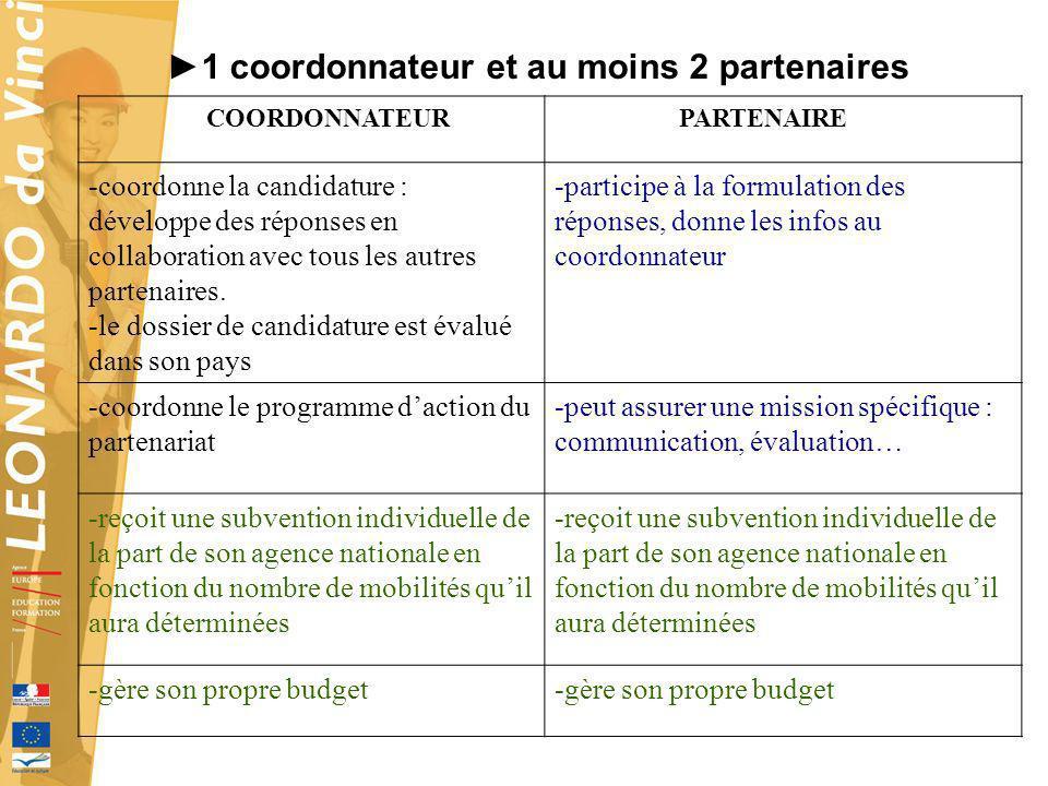 1 coordonnateur et au moins 2 partenaires COORDONNATEUR PARTENAIRE -coordonne la candidature : développe des réponses en collaboration avec tous les a