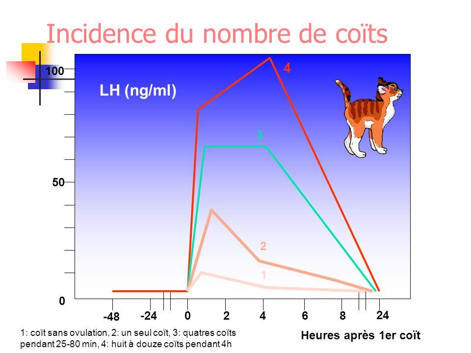 0 50 100 -48 -2402468 24 Heures après 1er coït LH (ng/ml) 4 3 2 1 1: coït sans ovulation, 2: un seul coït, 3: quatres coïts pendant 25-80 min, 4: huit
