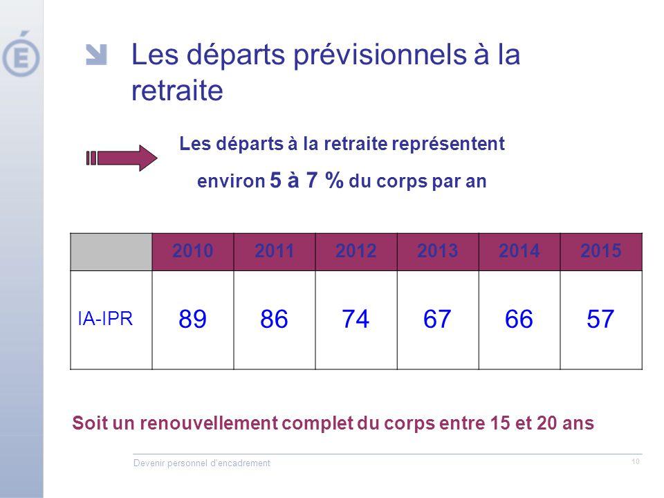 Devenir personnel d encadrement 10 Les départs prévisionnels à la retraite Soit un renouvellement complet du corps entre 15 et 20 ans Les départs à la retraite représentent environ 5 à 7 % du corps par an 201020112012201320142015 IA-IPR 898674676657