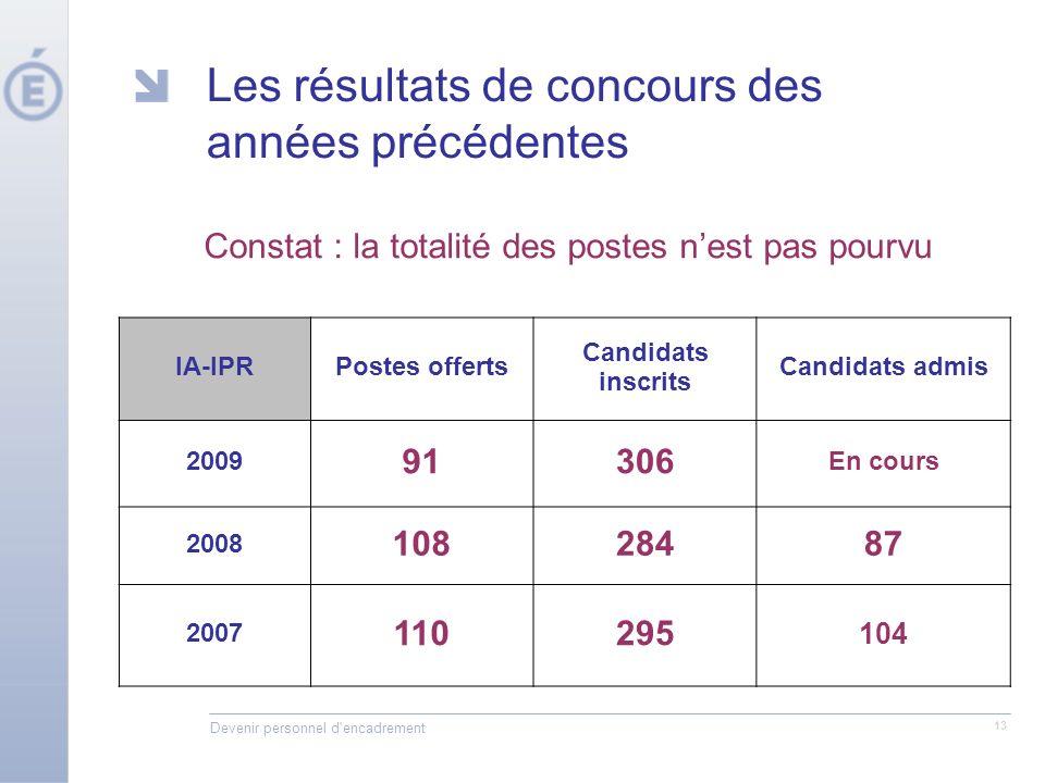 Devenir personnel d encadrement 13 Les résultats de concours des années précédentes IA-IPRPostes offerts Candidats inscrits Candidats admis 2009 91306 En cours 2008 10828487 2007 110295 104 Constat : la totalité des postes nest pas pourvu