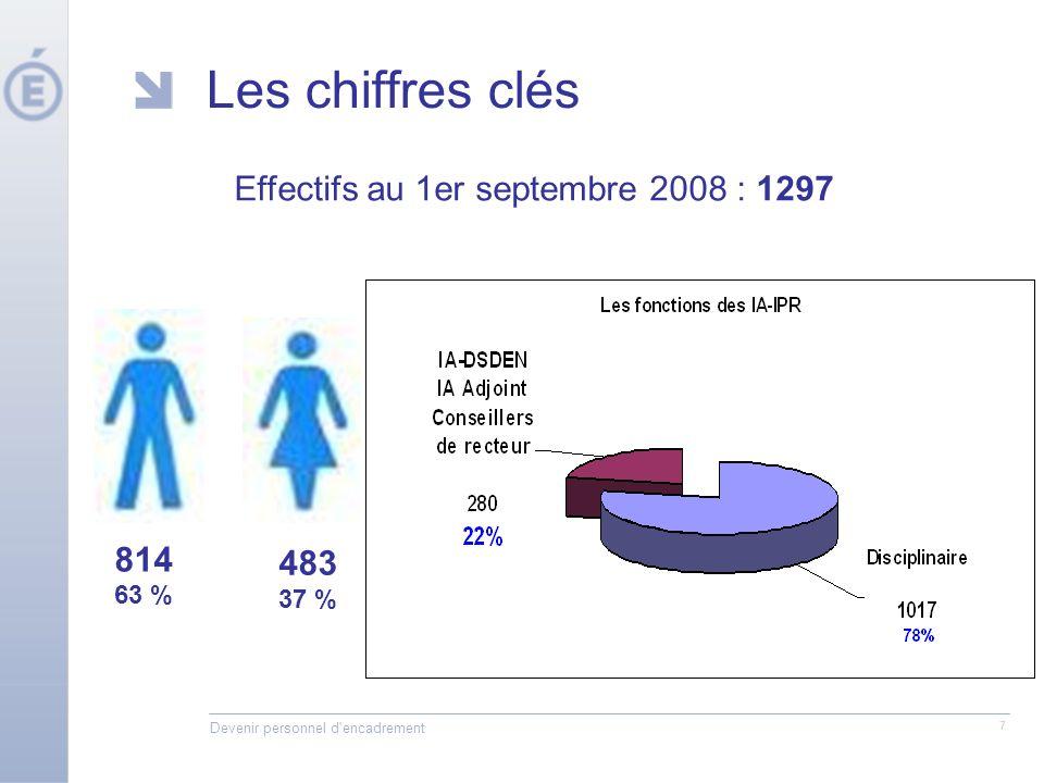 Devenir personnel d encadrement 7 Les chiffres clés 814 63 % 483 37 % Effectifs au 1er septembre 2008 : 1297