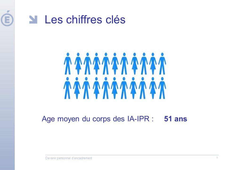 Devenir personnel d encadrement 9 Les chiffres clés Age moyen du corps des IA-IPR : 51 ans