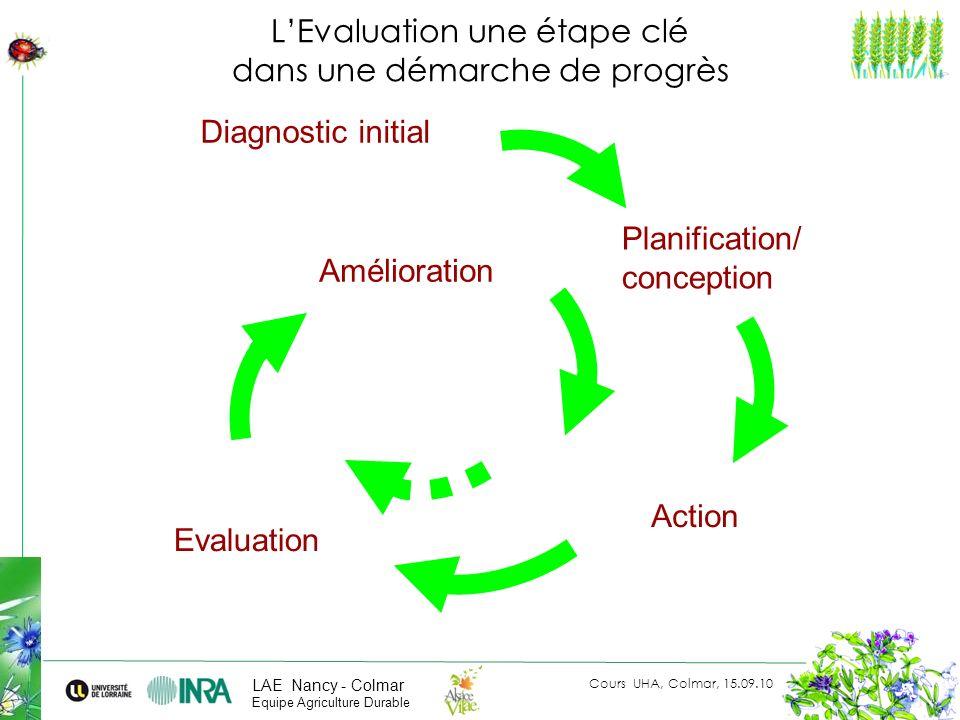 Cours UHA, Colmar, 15.09.10 LAE Nancy - Colmar Equipe Agriculture Durable LEvaluation une étape clé dans une démarche de progrès Planification/ concep