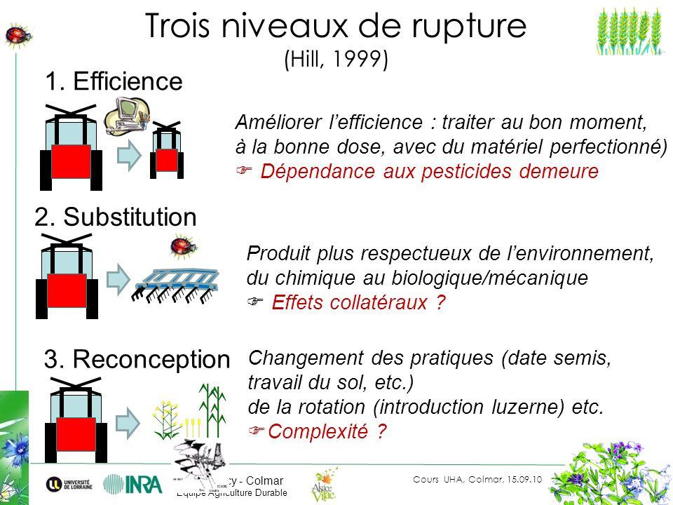 Cours UHA, Colmar, 15.09.10 LAE Nancy - Colmar Equipe Agriculture Durable Trois niveaux de rupture (Hill, 1999) Améliorer lefficience : traiter au bon