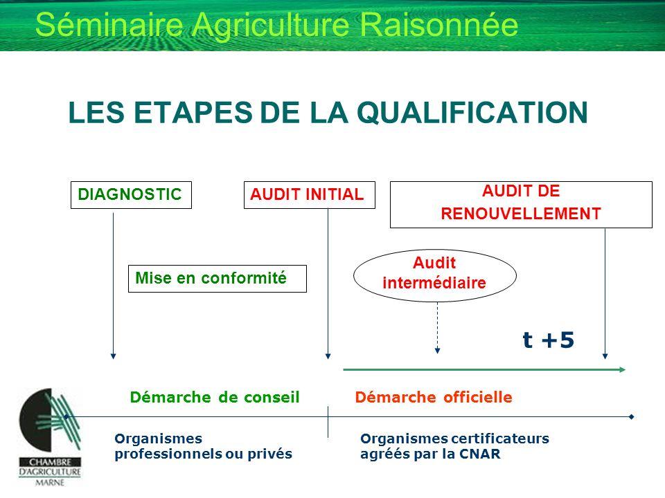 Séminaire Agriculture Raisonnée LES ETAPES DE LA QUALIFICATION DIAGNOSTICAUDIT INITIAL AUDIT DE RENOUVELLEMENT Mise en conformité Audit intermédiaire